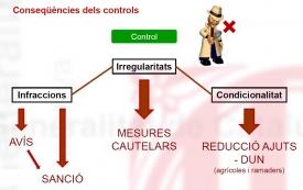 Controls oficials en explotacions ramaderes